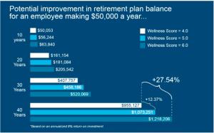 retirement-plan-balance-improvements