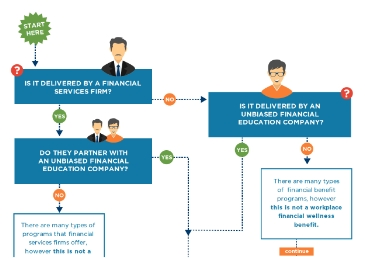 Infographic that shows how can you know if it is a Workplace Financial Wellness Program?.