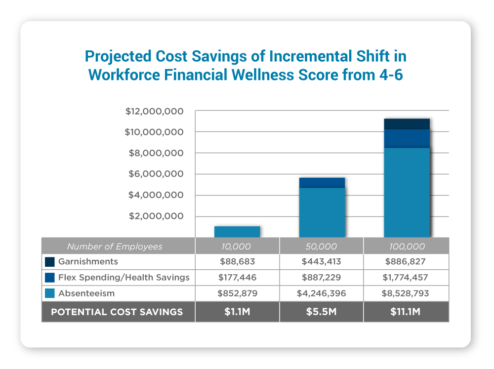 Financial Wellness Programs for the Workplace | Financial